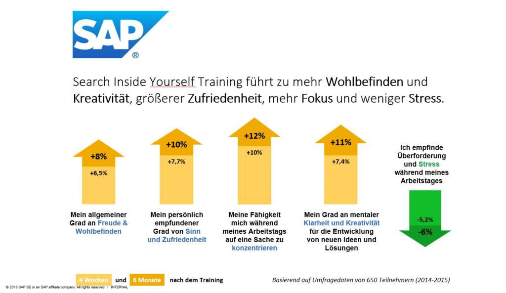 SAP Achtsamkeitsschulung der Mitarbeiter im Unternehmen